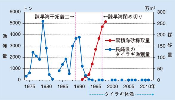 タイラギのグラフ